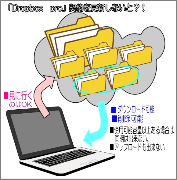 「Dropbox pro」契約を更新しないと?!